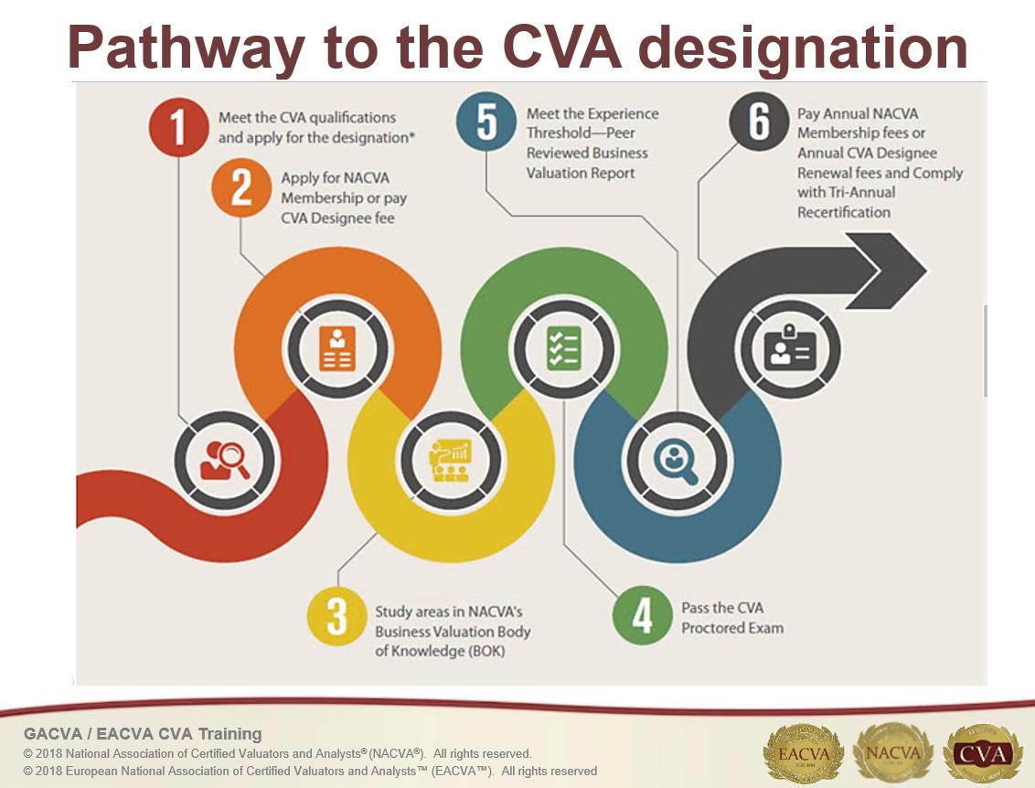 EACVA – CVA Training and Exam